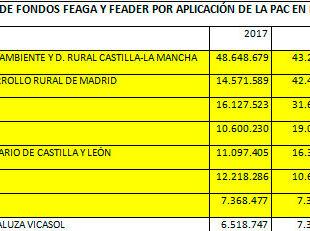 Recorte del cuadro de los principales beneficiarios subrayadas en amarillo las AA.PP y entidades públicas