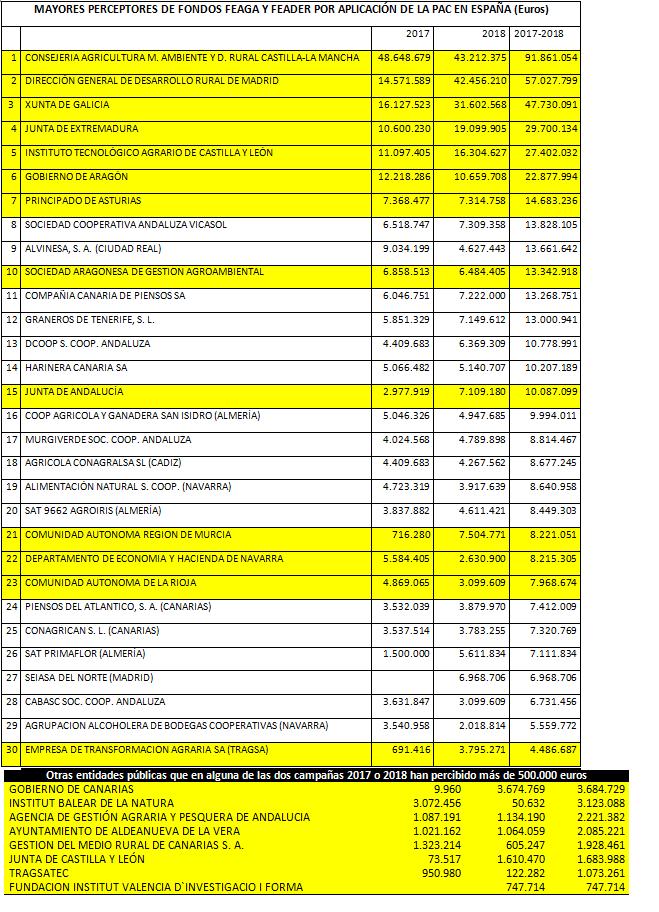 Cuadro de los principales beneficiarios subrayadas en amarillo las AA.PP y entidades públicas