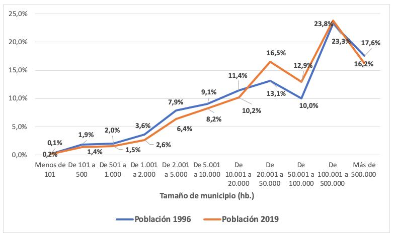 Figura 1: Distribución de la población según tamaño de municipio. 1996 y 2019