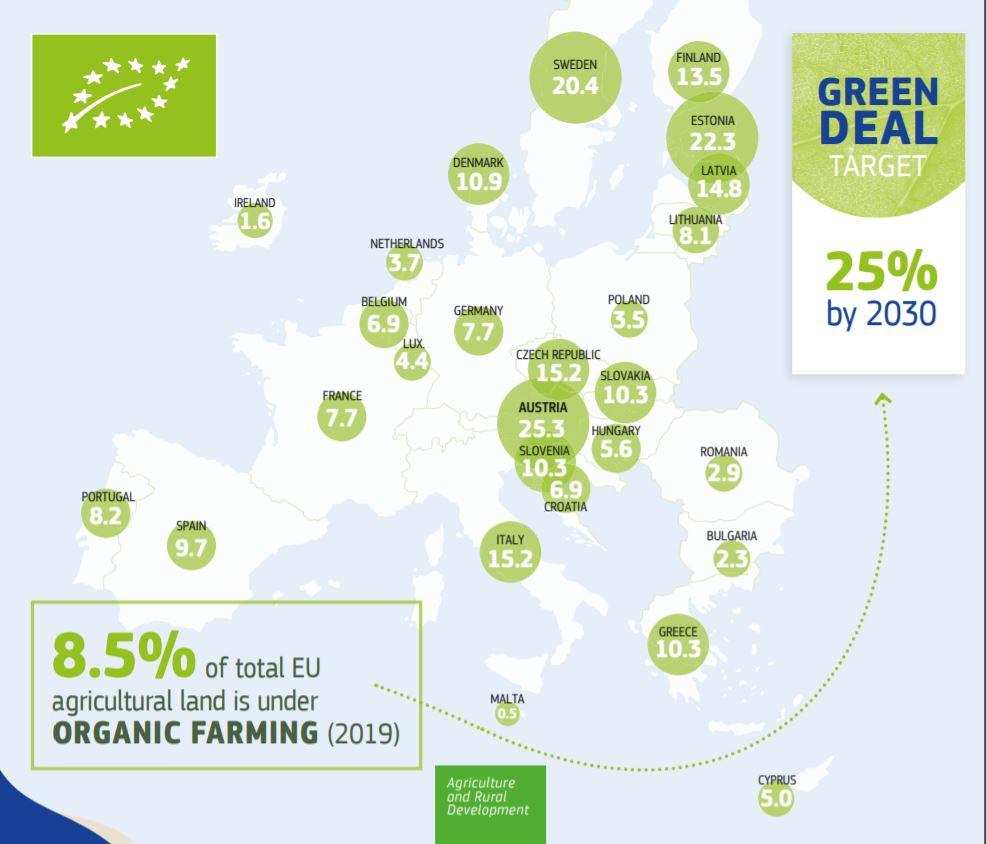 Porcentajes de superficie de producción ecológica en la UE.